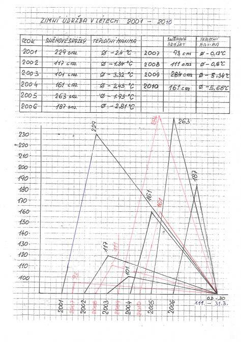 Hodnocení zimních období 2001 - 2010